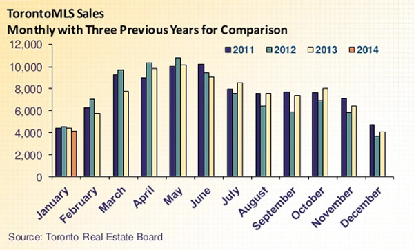 Toronto Real Estate Market Overview – January 2014