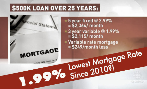 1.99% Mortgage Rate Shocks Toronto Real Estate!