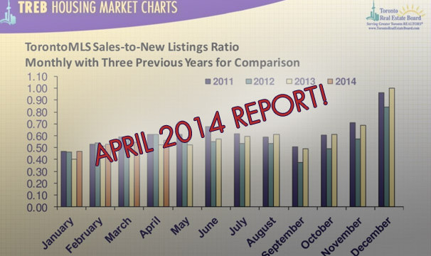 Toronto Housing Market Overview – April 2014