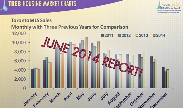 Toronto Housing Market Overview – June 2014