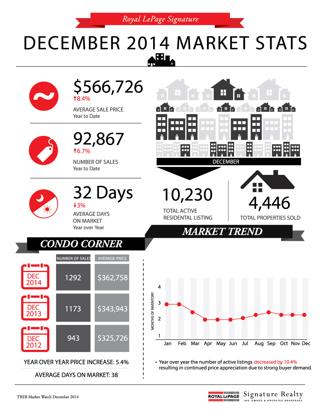 Infographic_toronto_real_estate_news