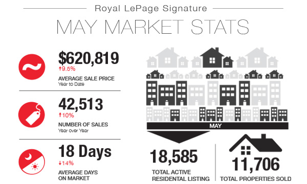 Another New Toronto Real Estate Sales Record for the Month of May!