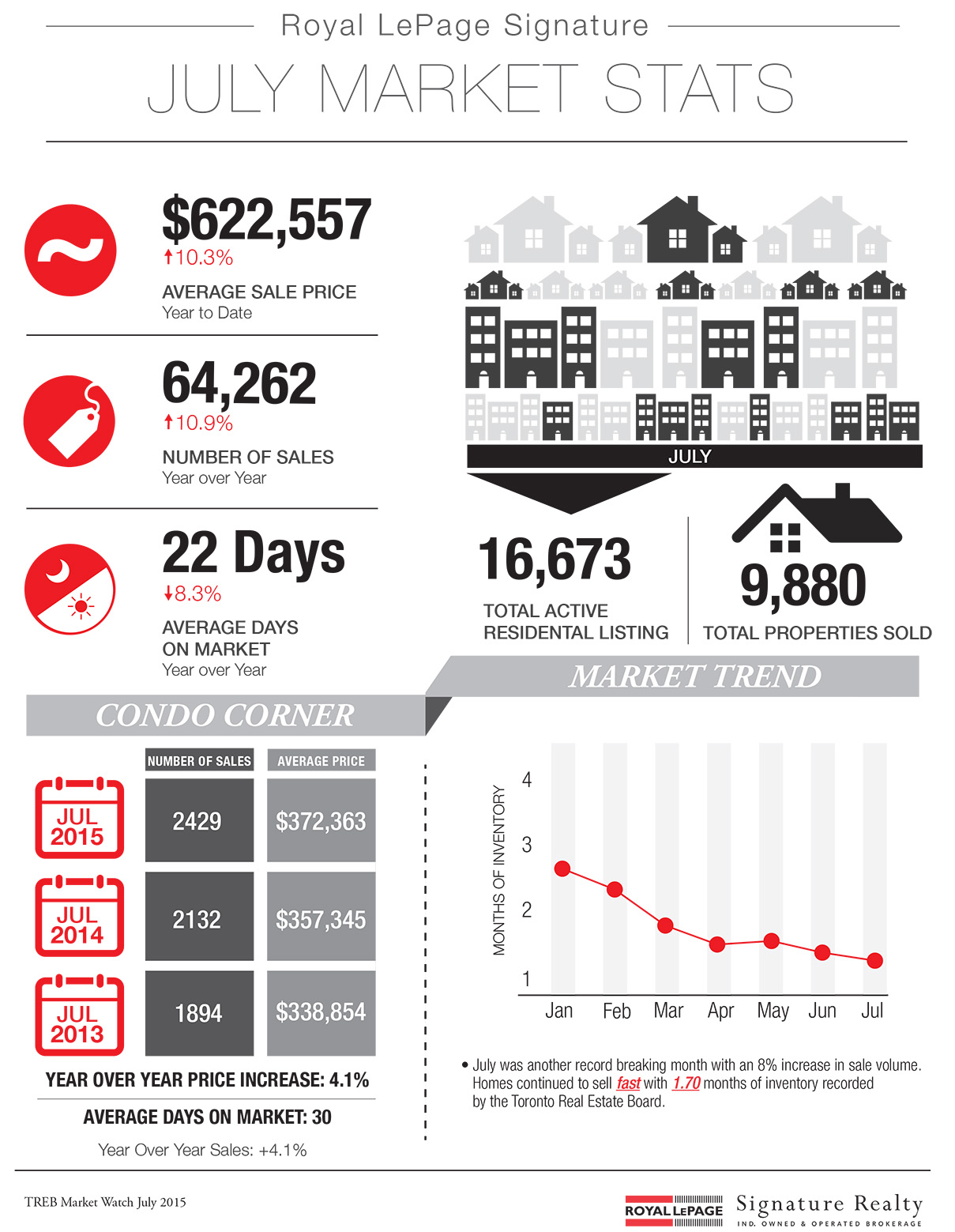 Toronto Home Real Estate Market in July - Royal Lepage